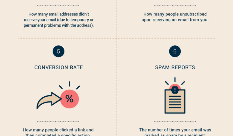 10 Metrics Every Email Marketer Needs to Track